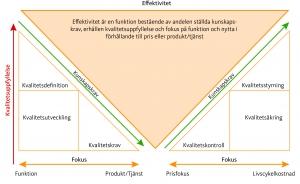 Förhållandet mellan  och kvalitet samt hur detta påverkar effektiviteten i offentliga affärer